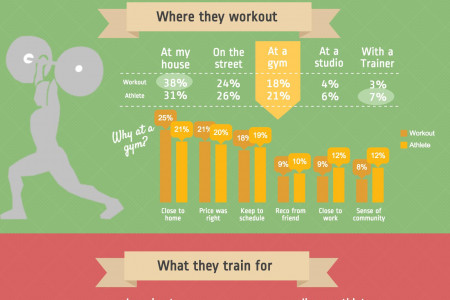 Fitness, Training & Wearables Infographic