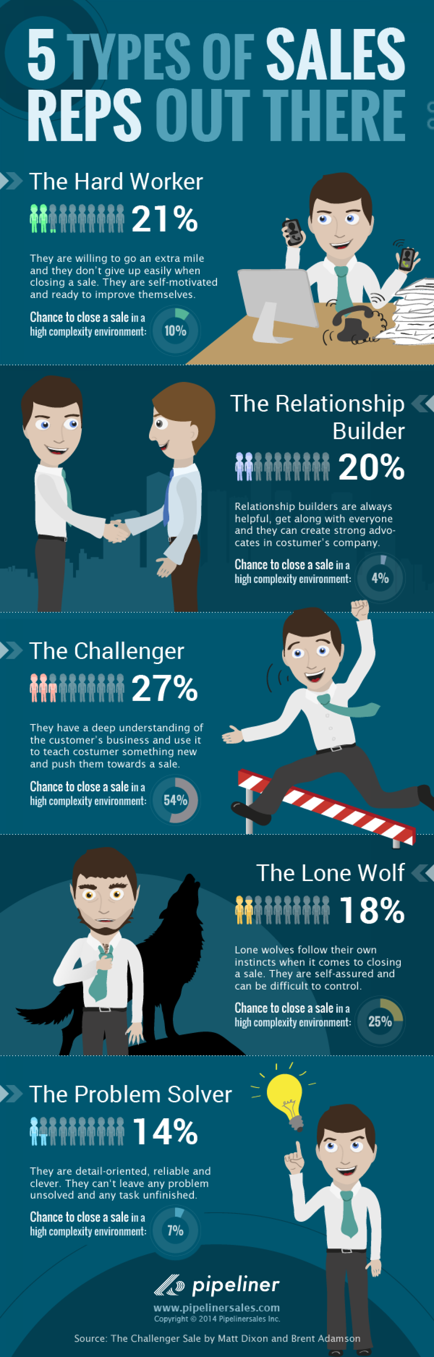 Five B2B Sales Rep Profile Types Infographic