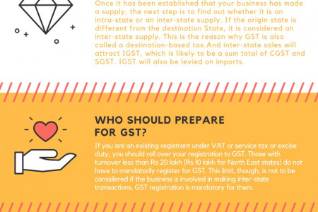 Five Basic Things About GST Everyone Should Know!! Infographic