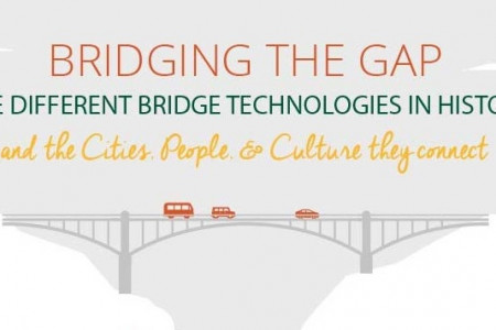 Five Bridge Technologies in History Infographic