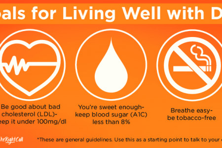 Five Goals for Living Well with Diabetes Infographic