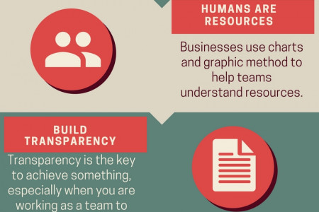 Five Great Ways Resource Management Can Help Grow Your Business Infographic
