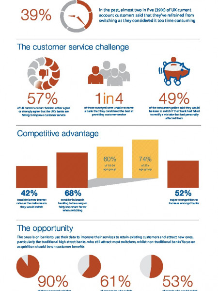 Five million likely to switch banks  Infographic