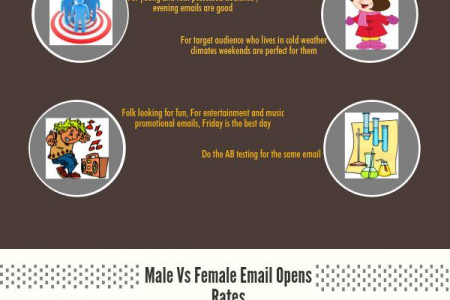Five Mini Guidelines: The perfect day and time to deliver emails Infographic