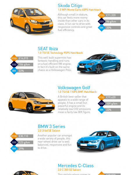 Five of the UK's Most Popular Company Cars Infographic