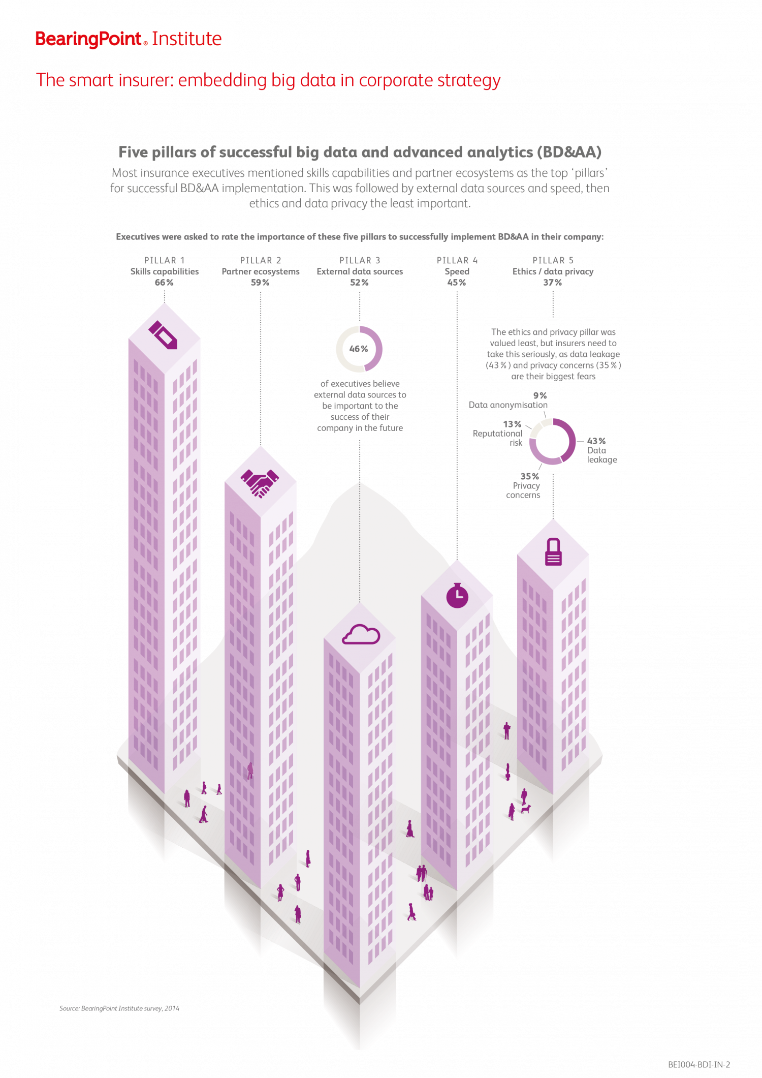 Five Pillars of Successful Big Data and Advanced Analytics Infographic