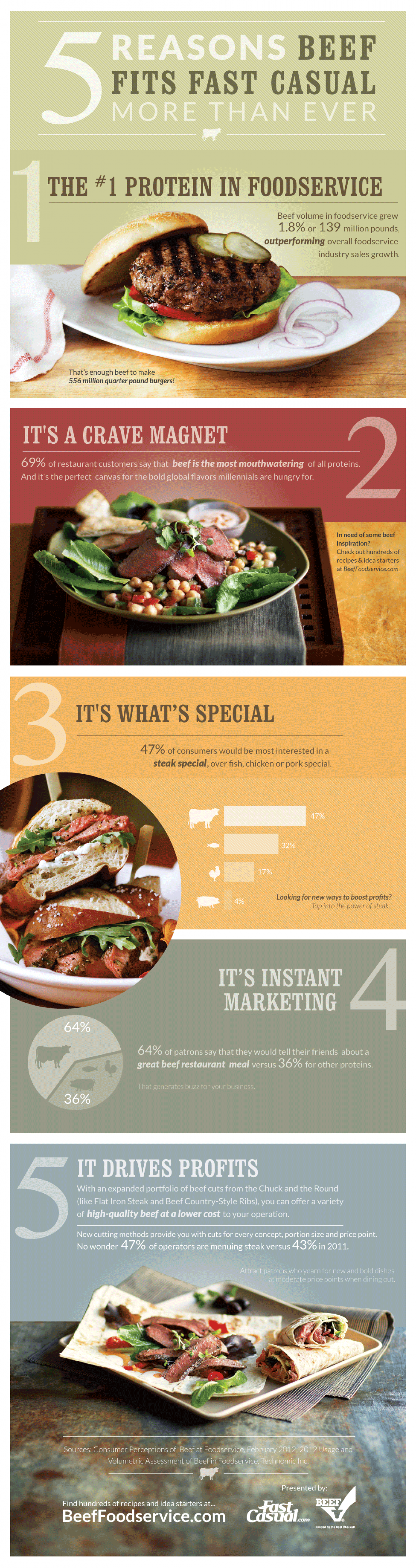 Five Reasons Beef Fits Fast Casual More than Ever Infographic