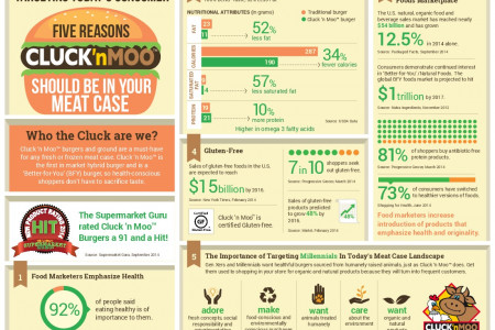 Five Reasons Cluck 'n Moo Should Be In Your Meat Case Infographic