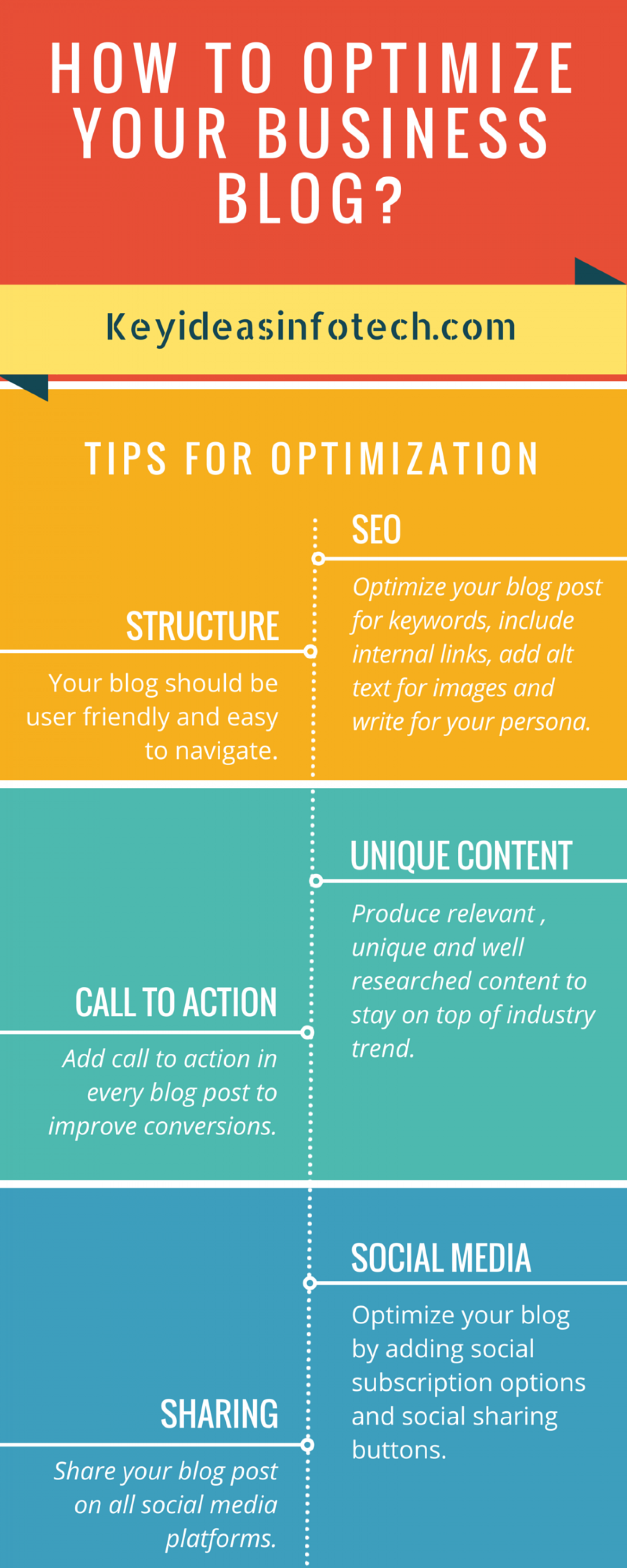 Five Simple Steps to Optimize Your Business Blog Infographic
