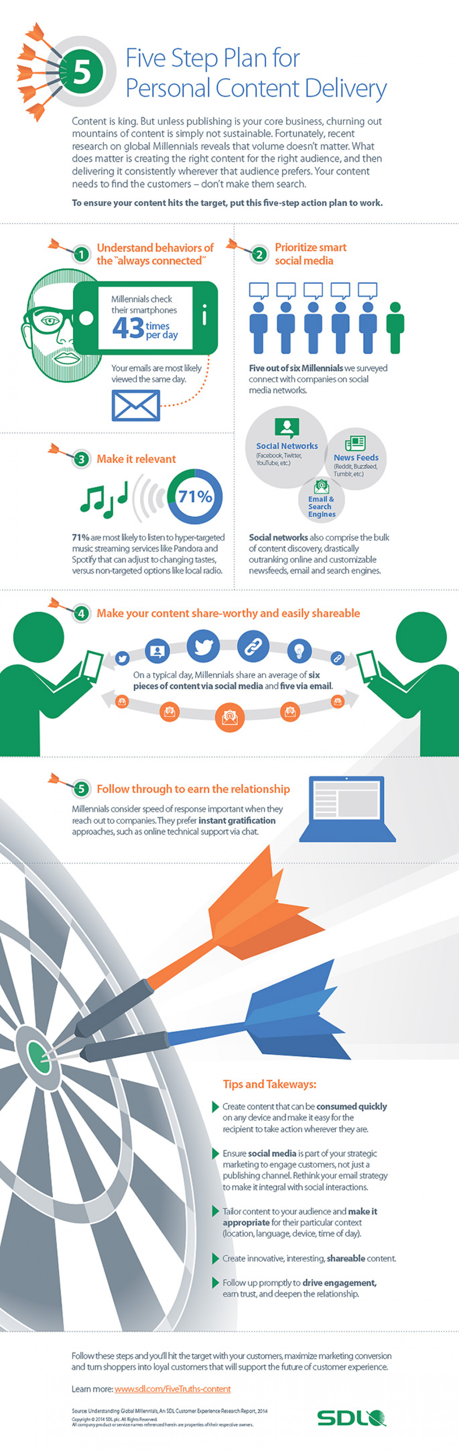 Five Step Plan for Personal Content Delivery Infographic
