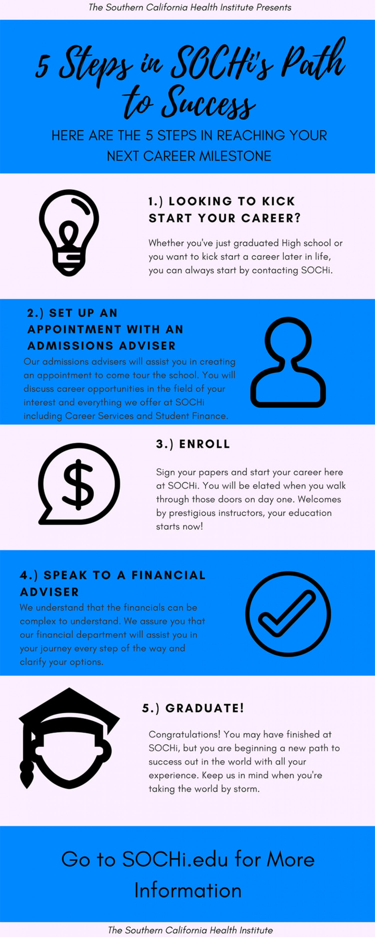 Five Steps to Career Success Infographic