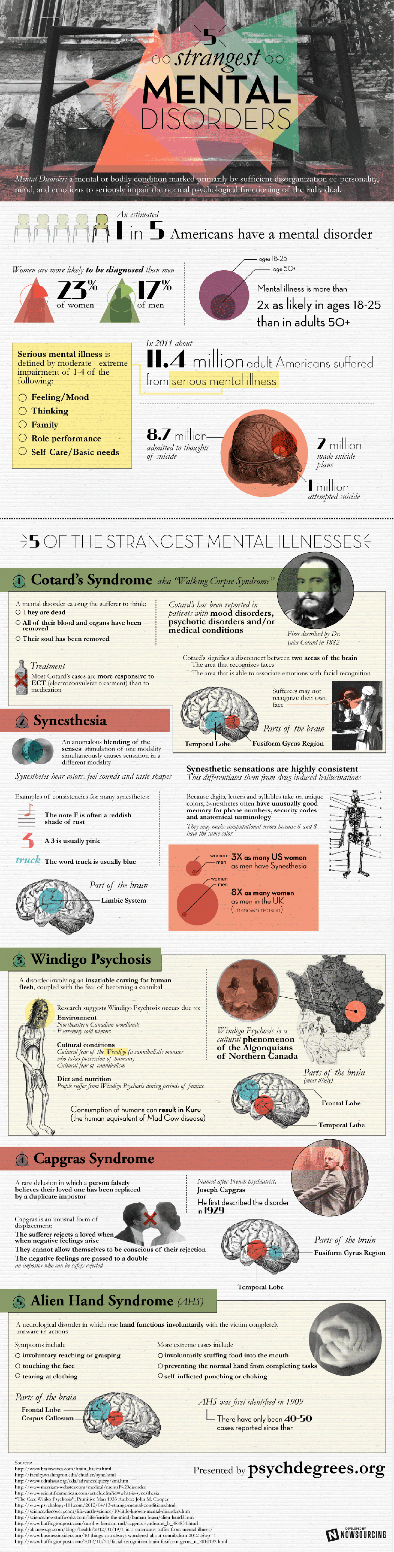 Five Strangest Mental Disorders Infographic