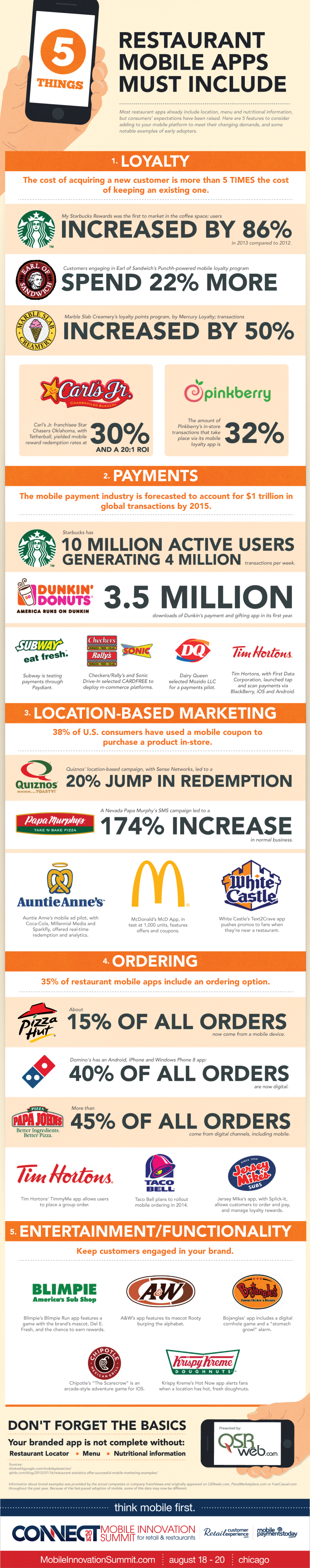 Five Things Your Restaurant Mobile App Must Include Infographic