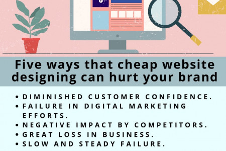 Five ways that cheap website designing can hurt your brand Infographic