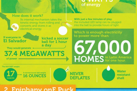 Five Weird Energy Sources Infographic