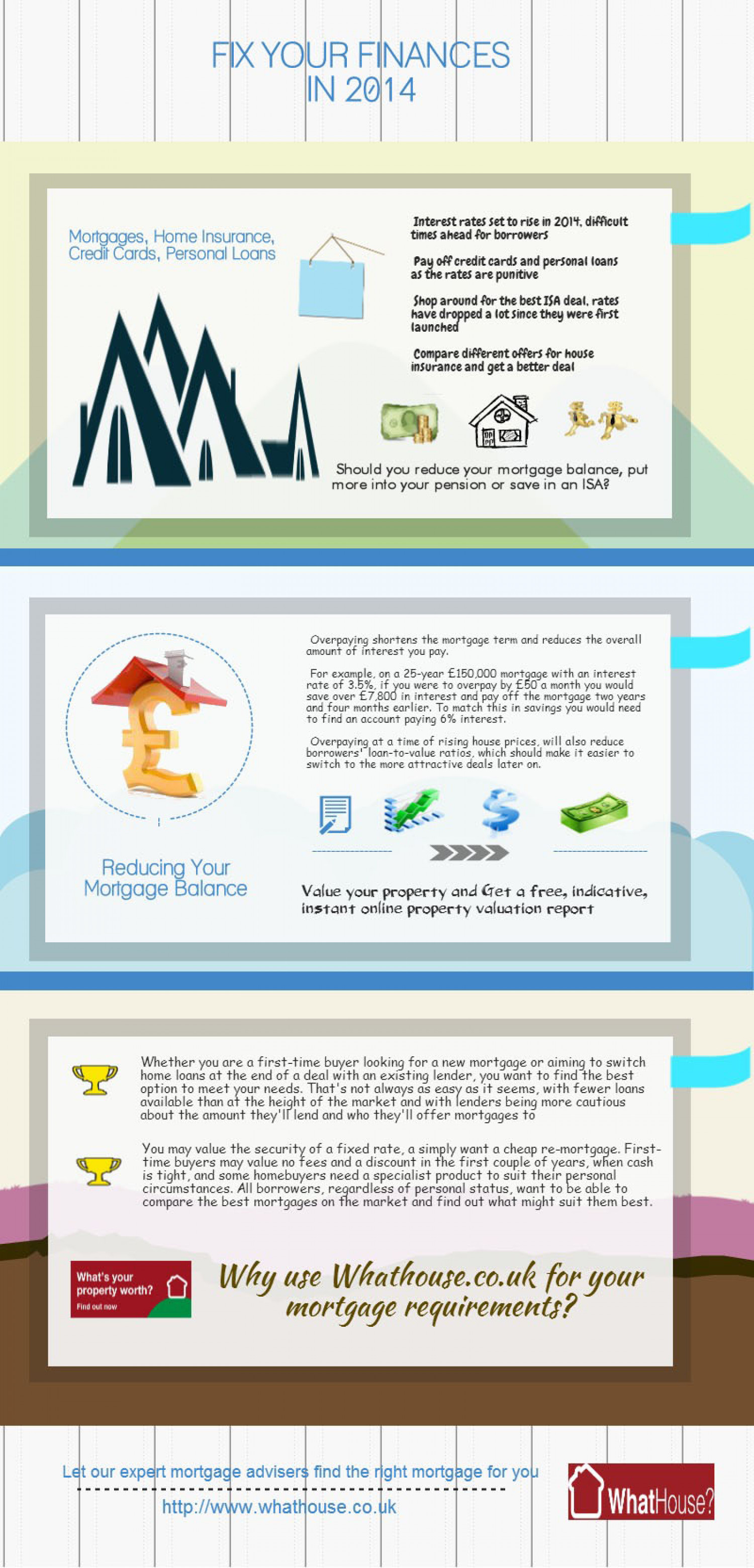 Fix Your Finances Infographic