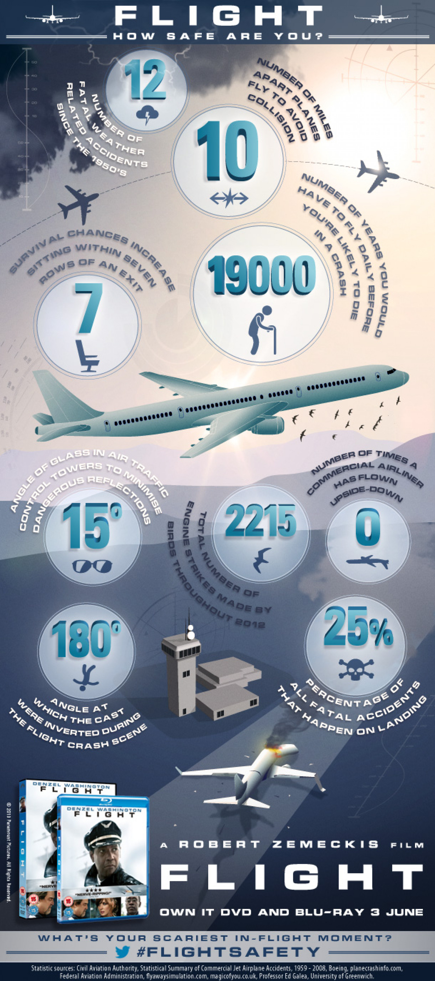FLIGHT SAFETY Infographic