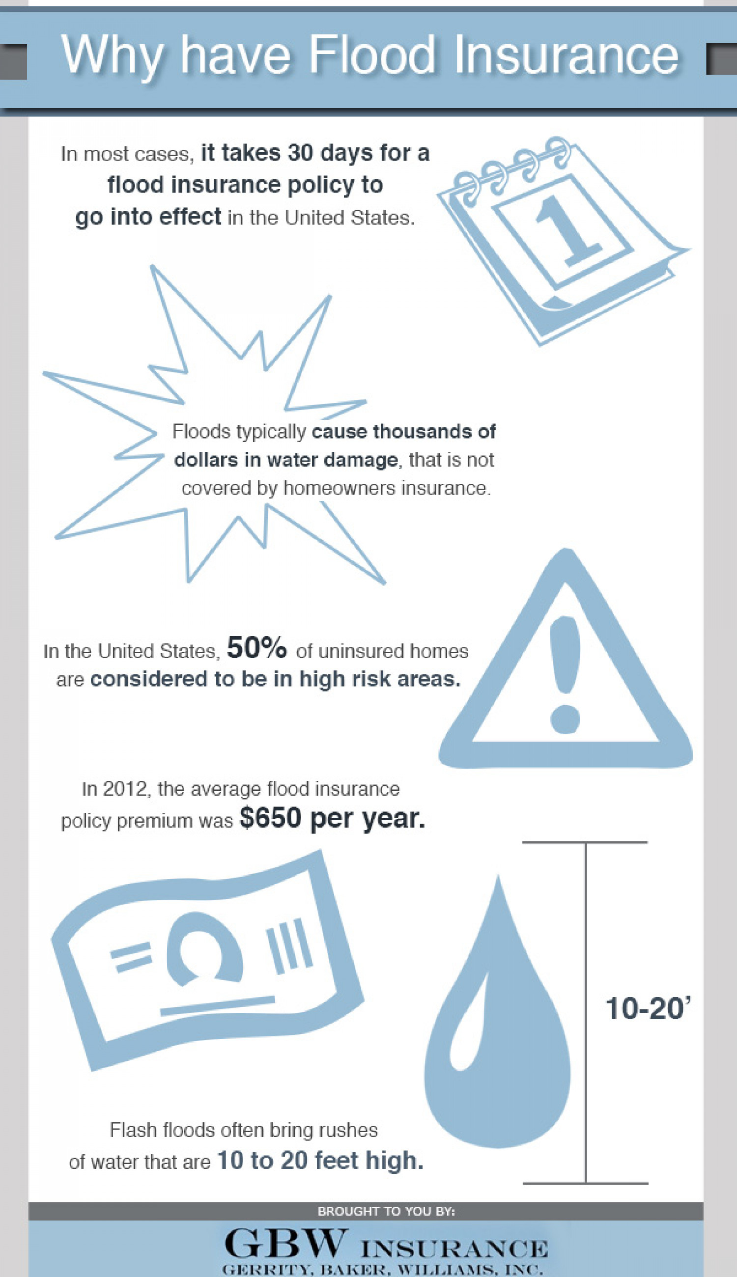 Why Have Flood Insurance Infographic