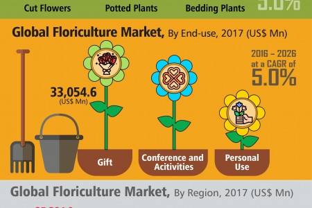 Floriculture is also known as flower farming Infographic