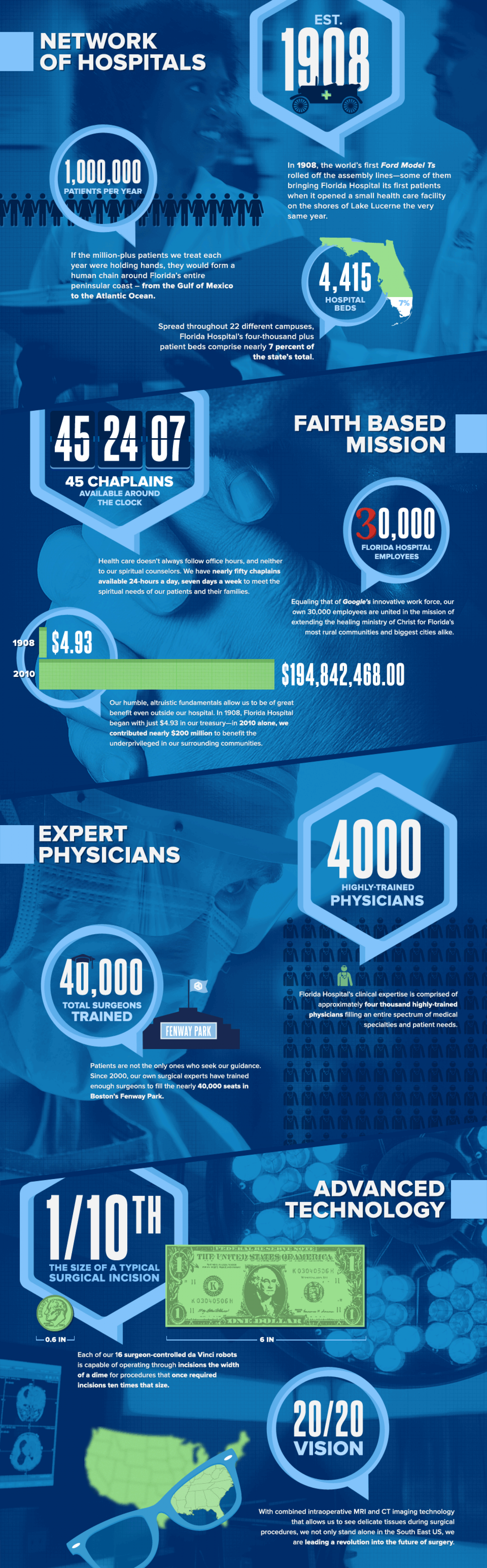Florida Hospital The Skill to heal. The Spirit to Care  Infographic