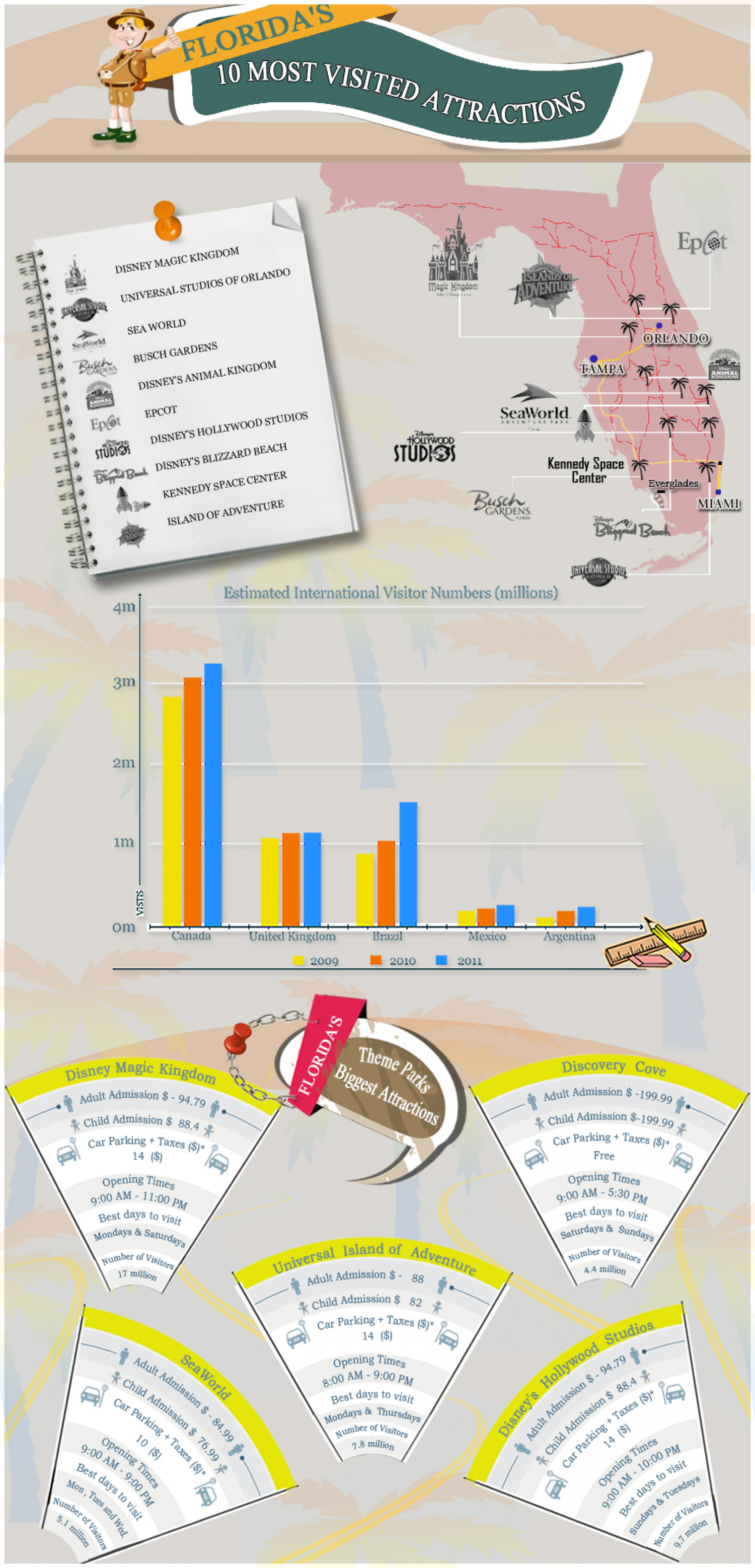 Florida's 10 Most Visited Attractions Infographic