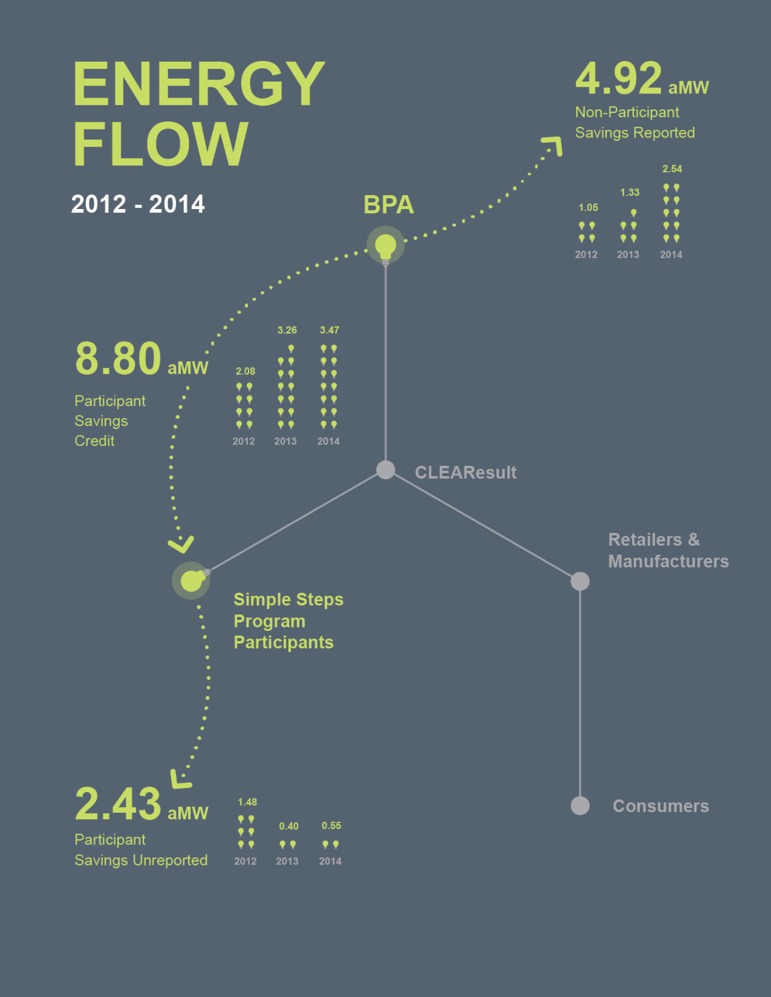 Flow chart infographics Infographic