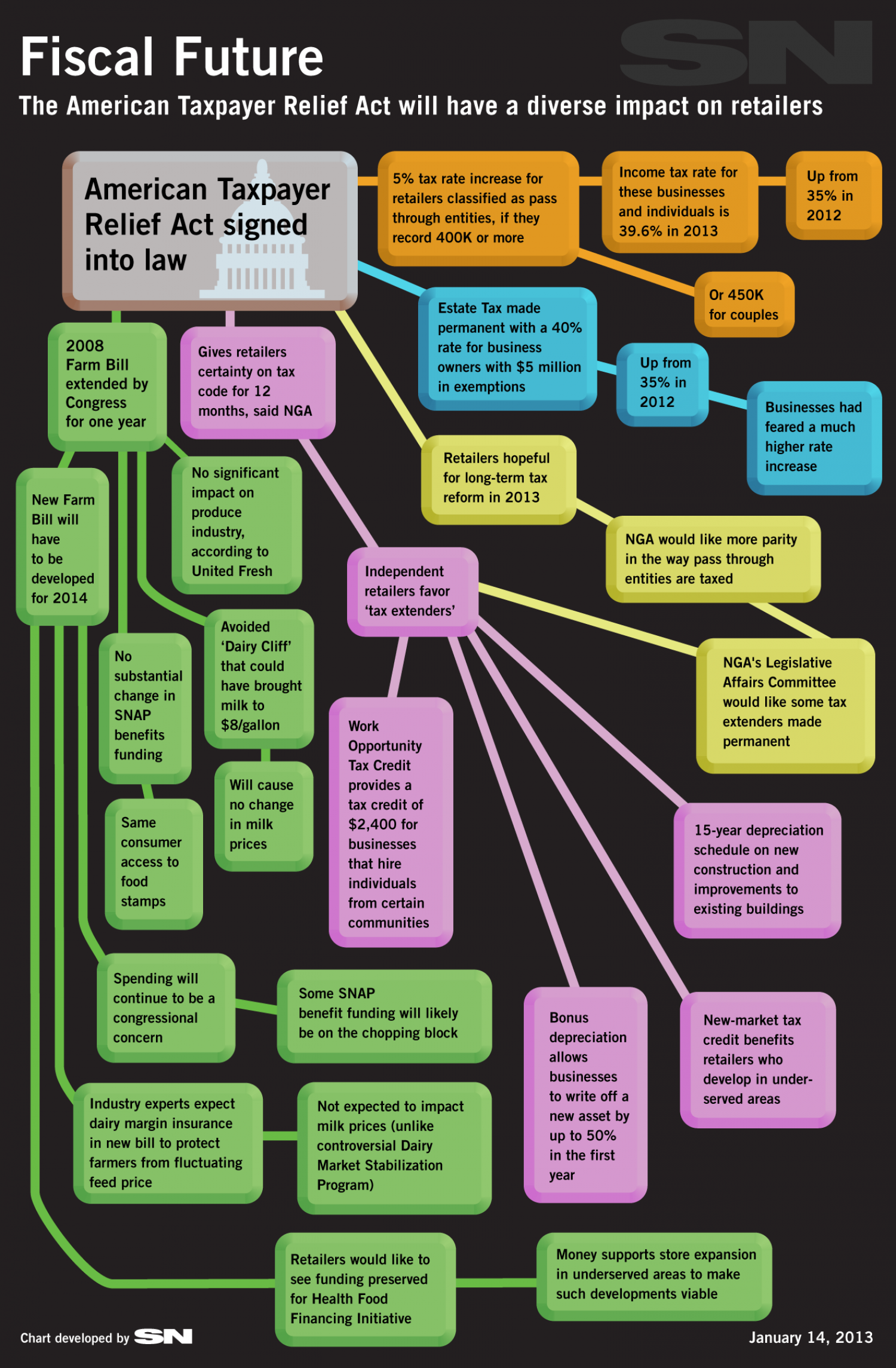 Flow Chart: Retailers' Fiscal Future Infographic