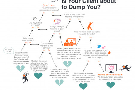 FLOWCHART: Is Your Client about to Dump You? How to Reduce Churn Infographic