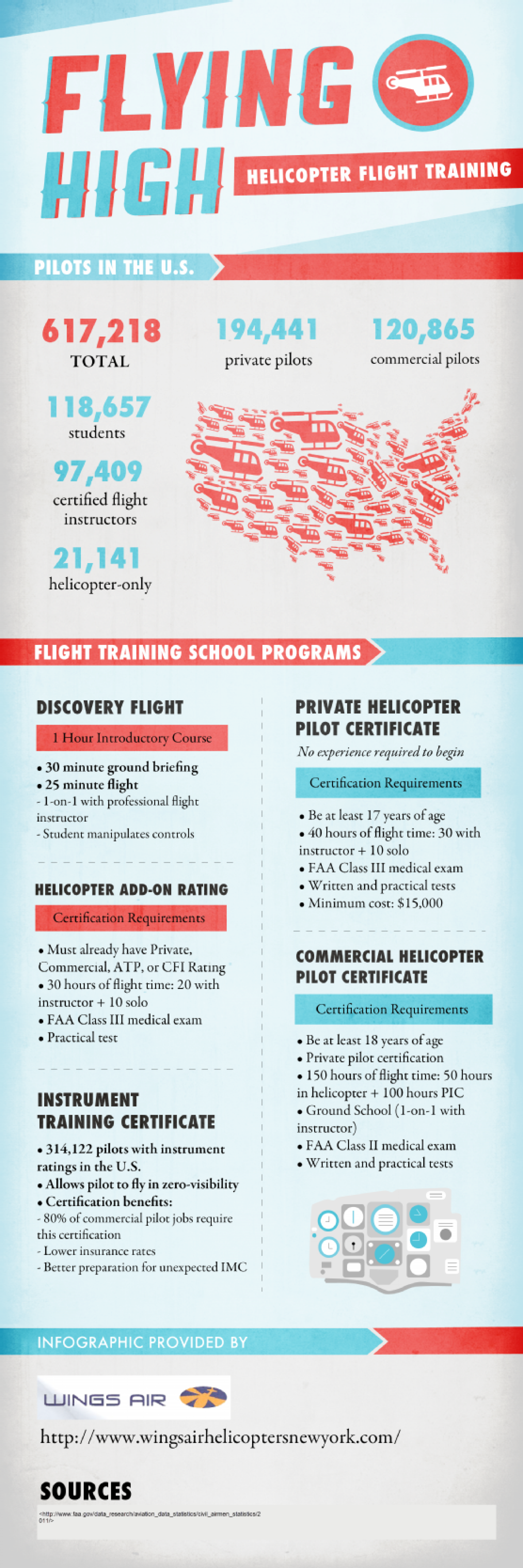 Flying High: Helicopter Flight Training Infographic