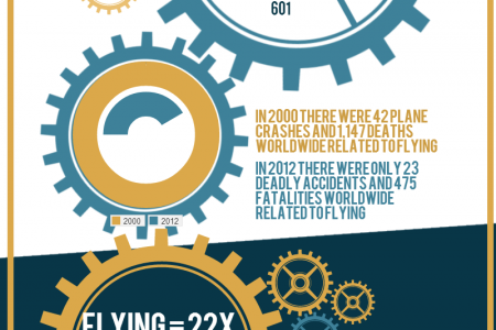 Flying Vs. Driving Infographic