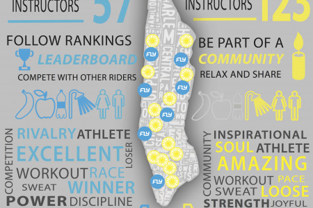 Flywheel Vs Soulcycle  Infographic