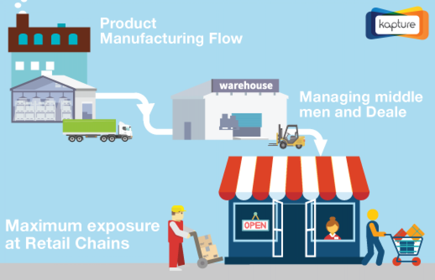 fmcg companies specific distribution channels Losses, fmcg companies in india have to ensure that they exercise greater control over their distribution channel and not just leave it to the market forces opportunistic games played by the distribution channel.