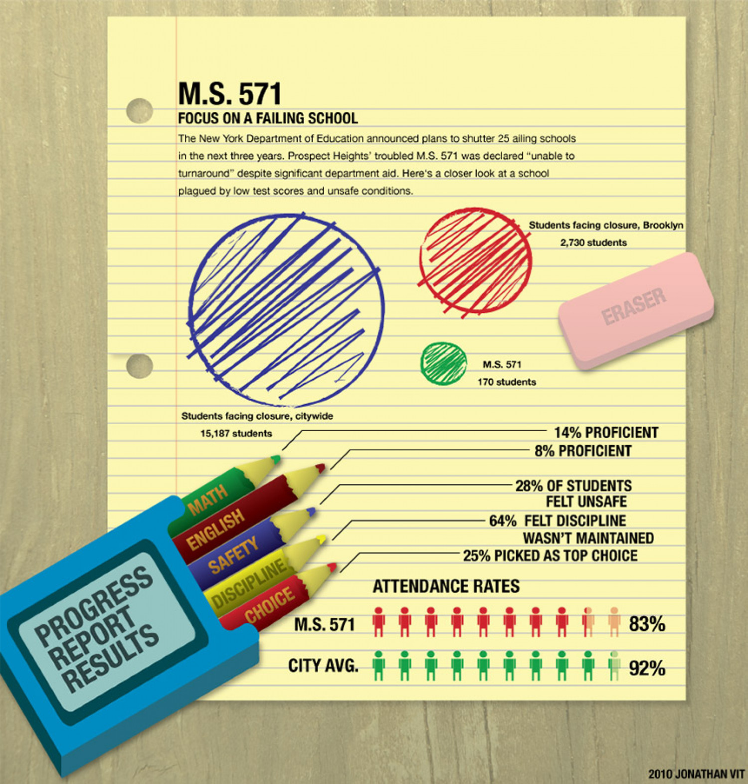 Focus On a Failing School Infographic