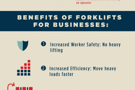 Focus on Forklifts Infographic