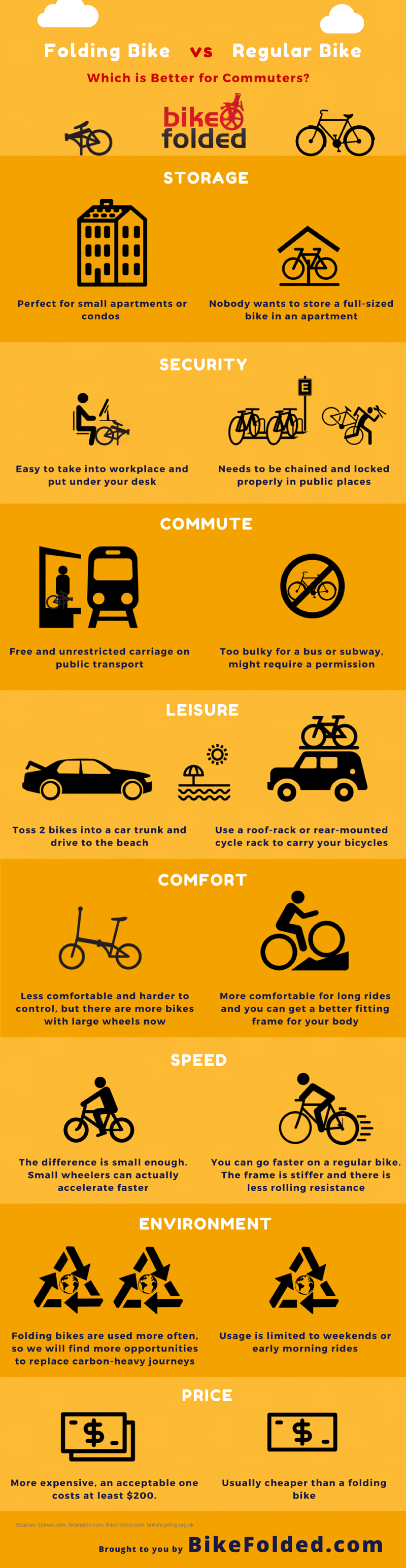 Folding Bike vs Regular Bike - Which is better for city commuters? Infographic