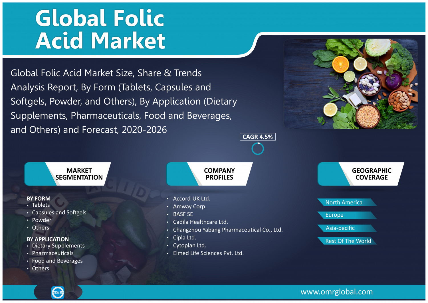 Folic Acid Market, Industry Share, Trends, Growth, Future Prospects, Forecast 2020 to 2026 Infographic