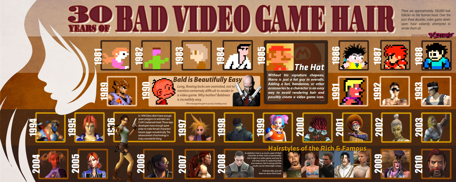 Follicle Follies, From The Atari Age Until Now Infographic