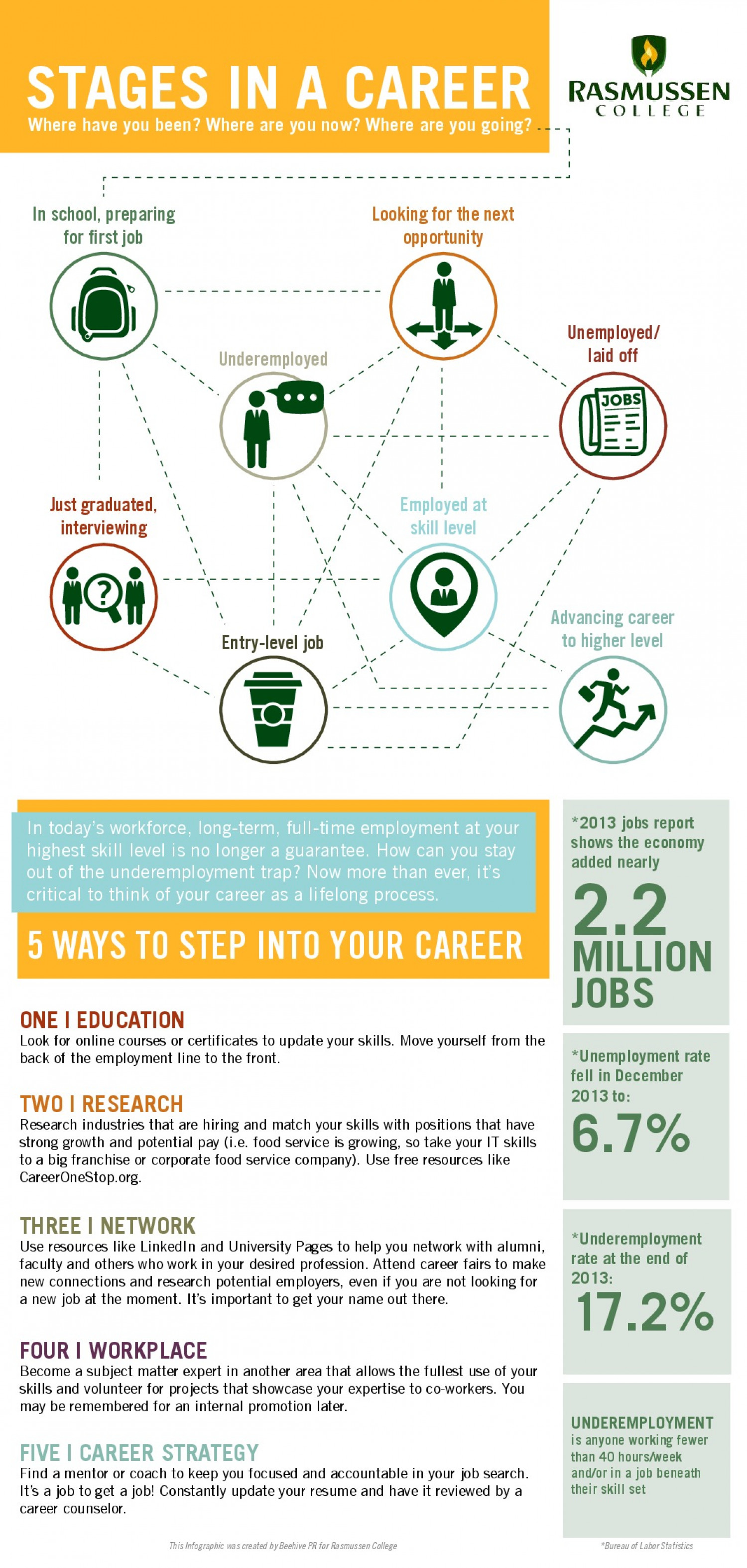 Stages In A Career Infographic