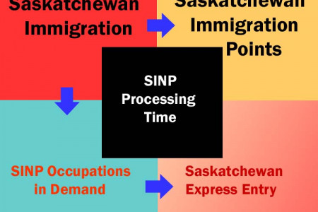 Follow this Step for Saskatchewan Immigration Process Infographic