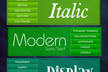 Font Moods: Emotions Elicited By Different Types Of Fonts! Infographic