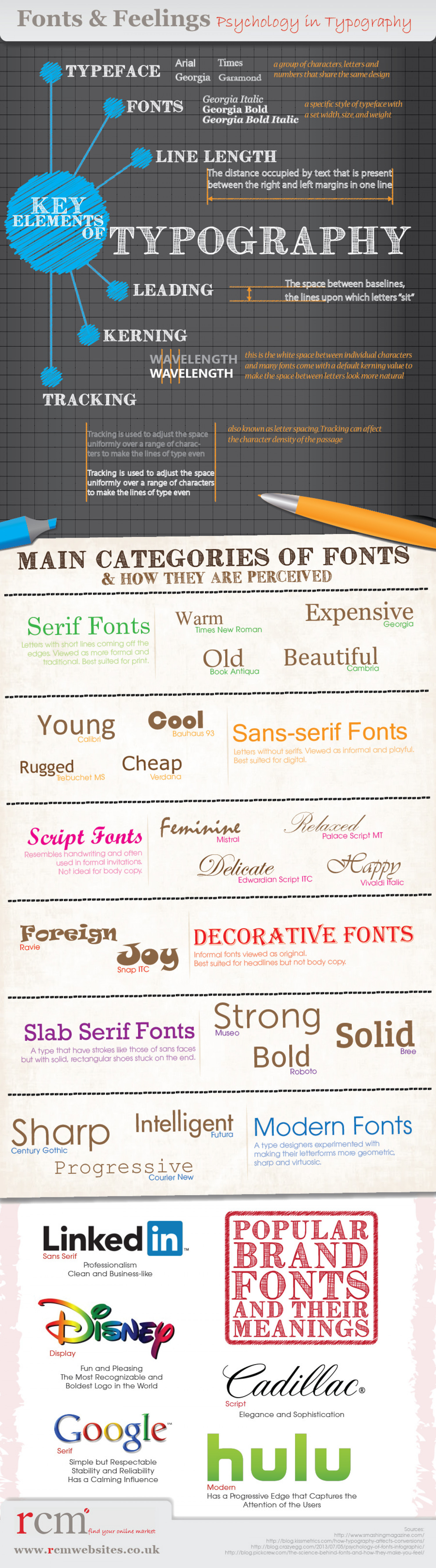 Fonts and Feelings: Psychology in Typography Infographic