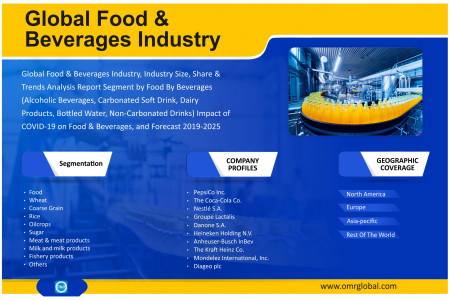 Food & Beverages Industry Size, Share, Growth, Research and Forecast 2019-2025 Infographic