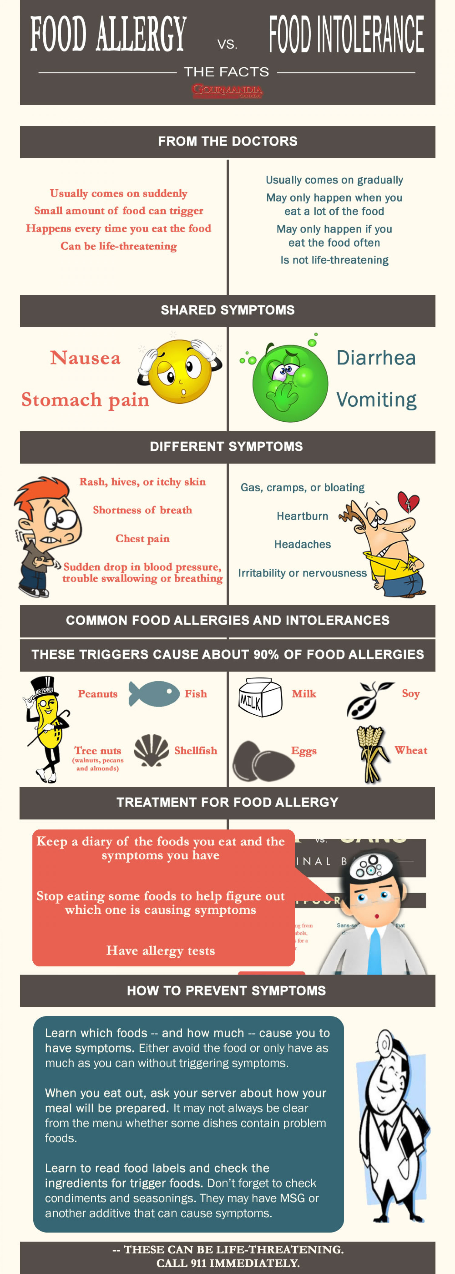 Food Allergy vs Food Intolerance Infographic