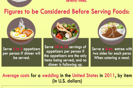 Food Catering Considerations During Wedding Infographic