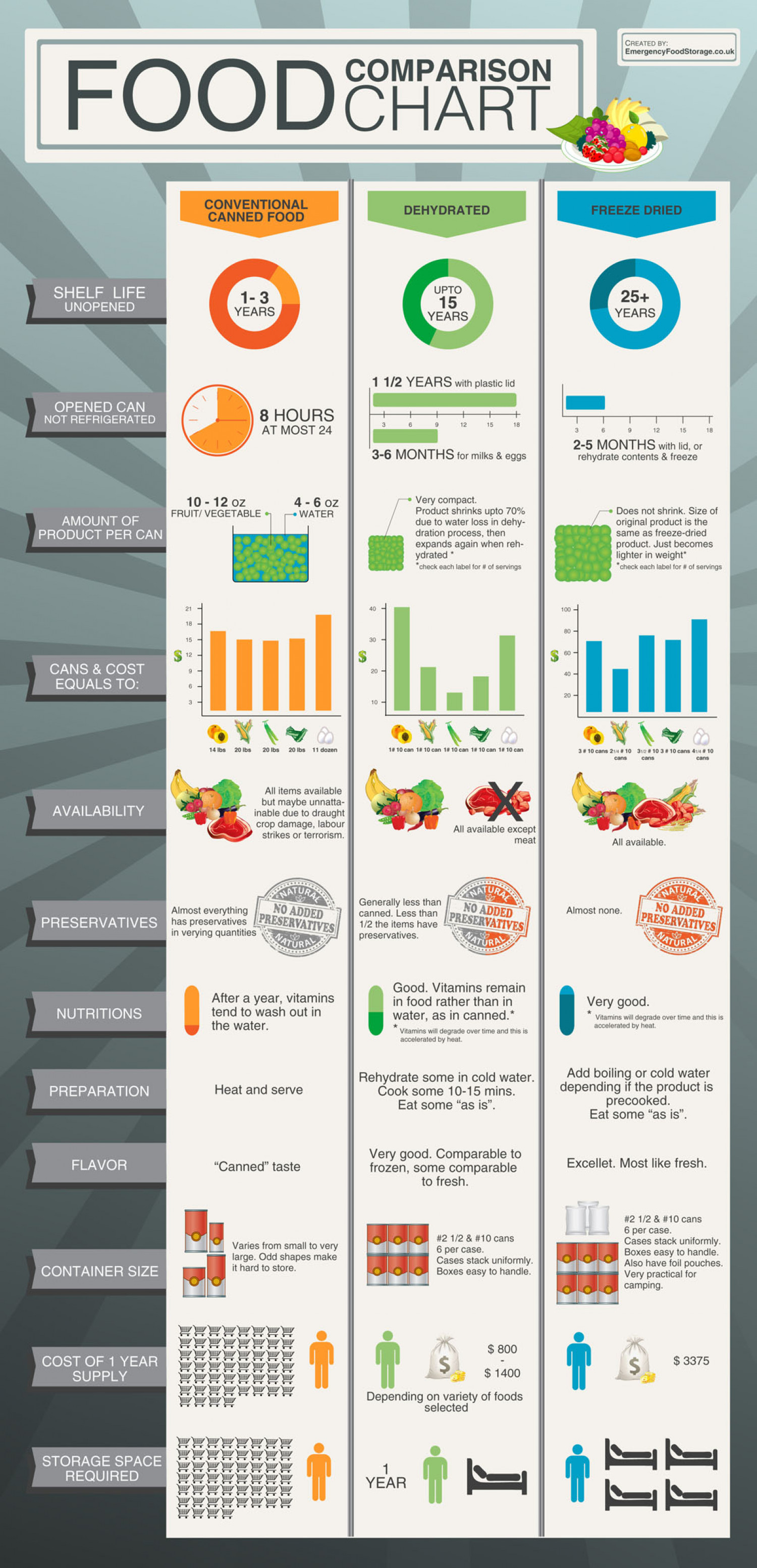 food comparison chart visual ly
