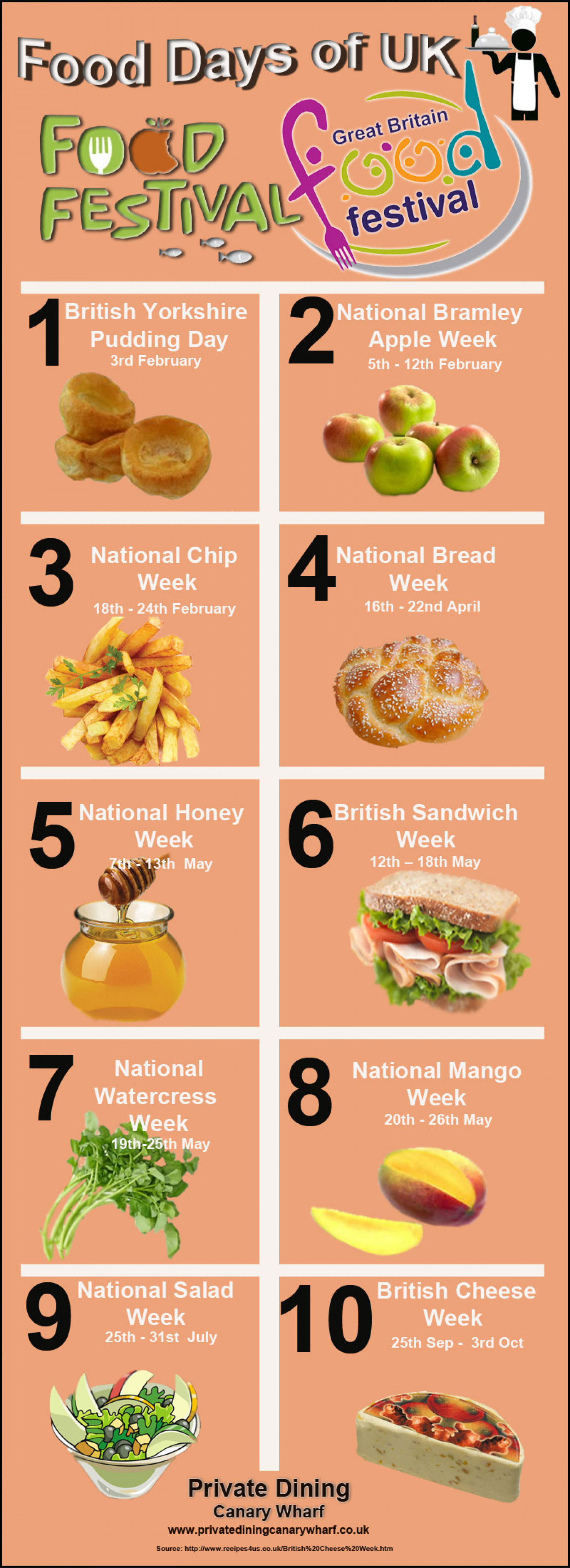 Food days of UK Infographic