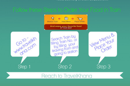 Food Delivery in Train at Lucknow from TravelKhana Infographic