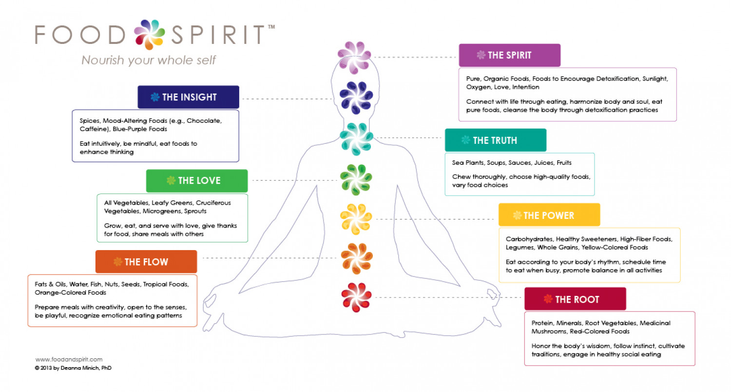 Food, Eating, & Nourishment of the Whole Self Infographic