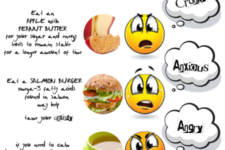 Food For Bad Mood Infographic