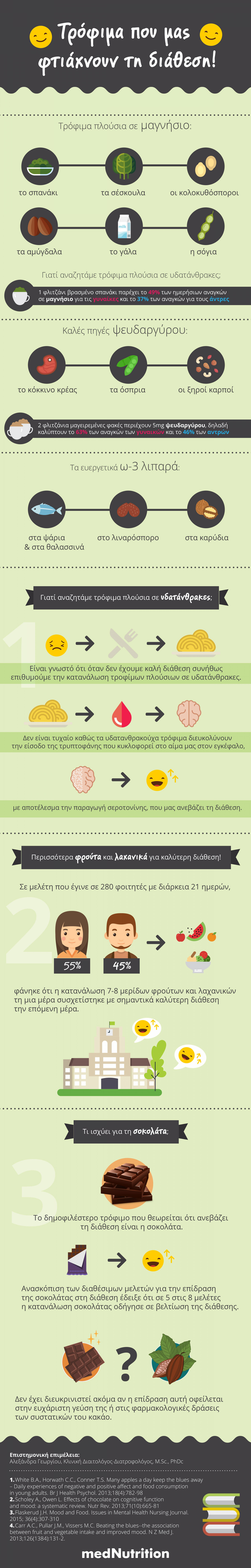 Food for Better Mood! Infographic